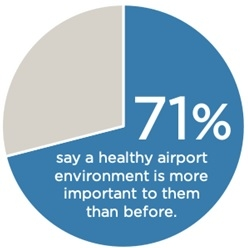 READYING FOR TAKEOFF: Restoring Passenger Confidence Through Airport Health